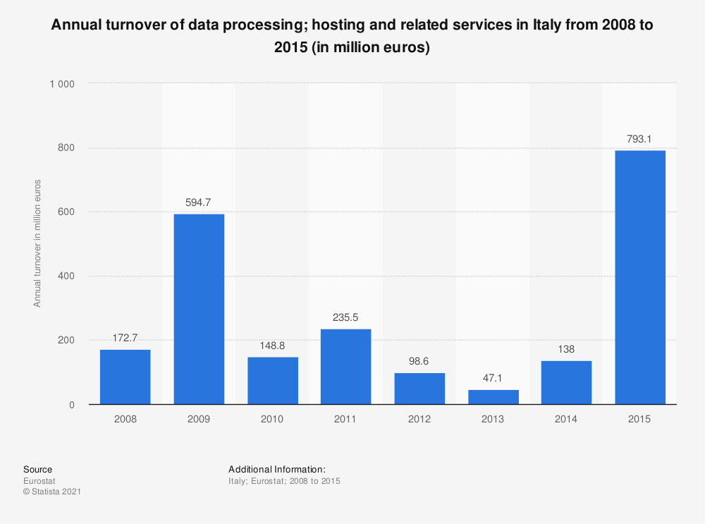 Statistic: Annual turnover of data processing; hosting and related services in Italy from 2008 to 2015 (in million euros) | Statista