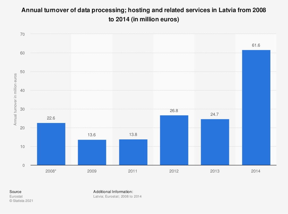 Statistic: Annual turnover of data processing; hosting and related services in Latvia from 2008 to 2014 (in million euros) | Statista