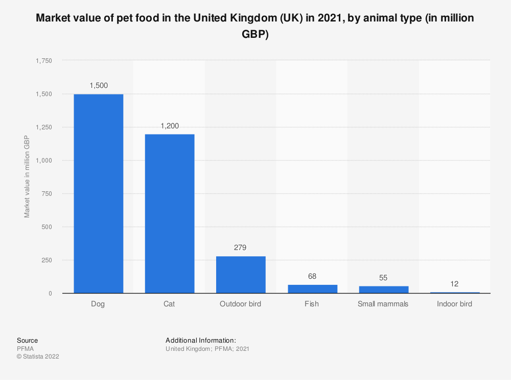 Statistic: Market value of pet food in the United Kingdom (UK) in 2018, by animal type (in million GBP) | Statista