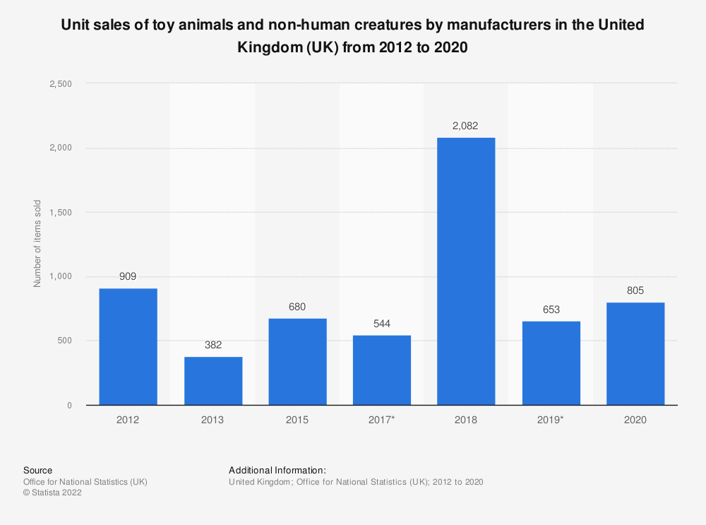 Statistic: Unit sales of toy animals and non-human creatures by manufacturers in the United Kingdom (UK) from 2012 to 2017 | Statista