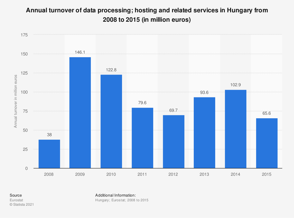 Statistic: Annual turnover of data processing; hosting and related services in Hungary from 2008 to 2014 (in million euros) | Statista