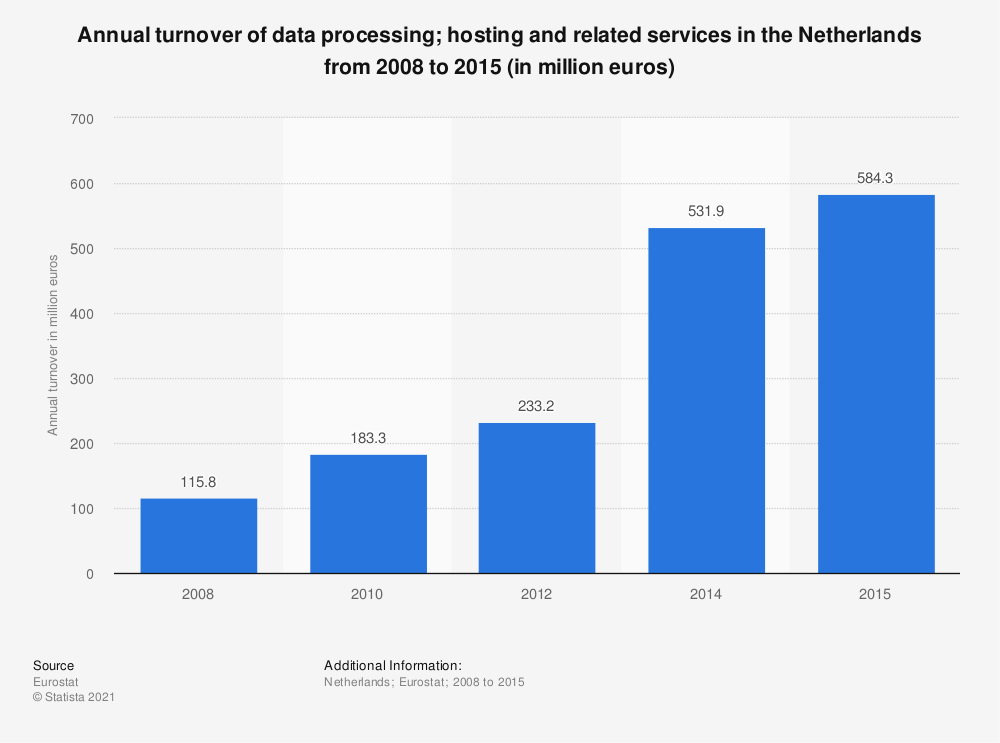 Statistic: Annual turnover of data processing; hosting and related services in the Netherlands from 2008 to 2015 (in million euros) | Statista