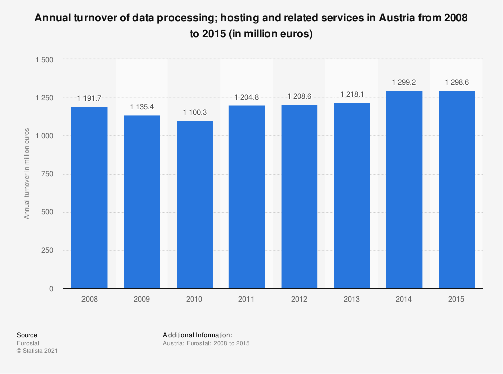 Statistic: Annual turnover of data processing; hosting and related services in Austria from 2008 to 2015 (in million euros) | Statista