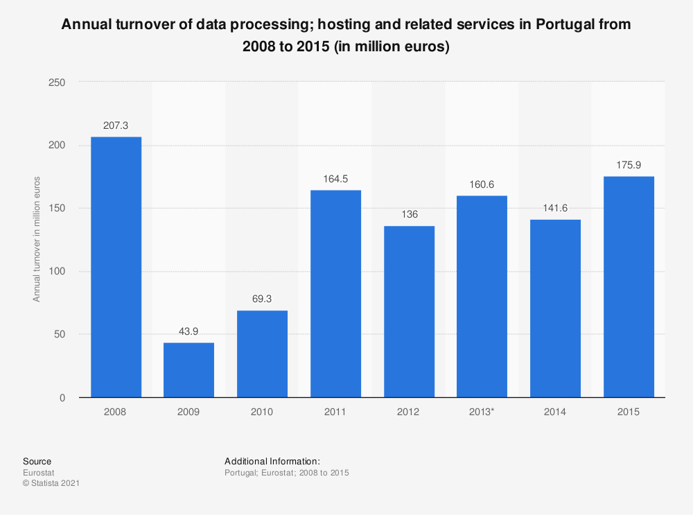 Statistic: Annual turnover of data processing; hosting and related services in Portugal from 2008 to 2015 (in million euros) | Statista