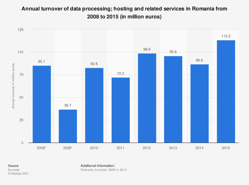 Statistic: Annual turnover of data processing&#x3B; hosting and related services in Romania from 2008 to 2014 (in million euros) | Statista