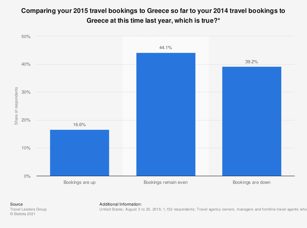 Statistic: Comparing your 2015 travel bookings to Greece so far to your 2014 travel bookings to Greece at this time last year, which is true?*   Statista