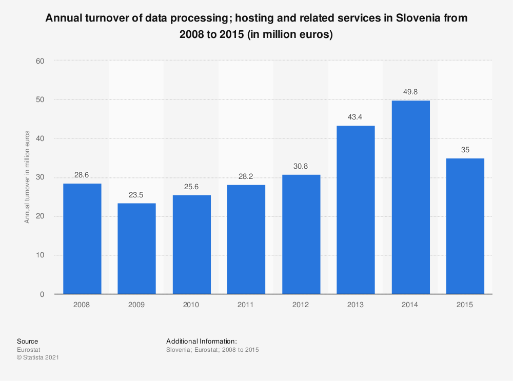 Statistic: Annual turnover of data processing; hosting and related services in Slovenia from 2008 to 2015 (in million euros) | Statista