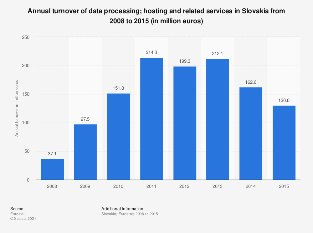 Statistic: Annual turnover of data processing; hosting and related services in Slovakia from 2008 to 2015 (in million euros) | Statista