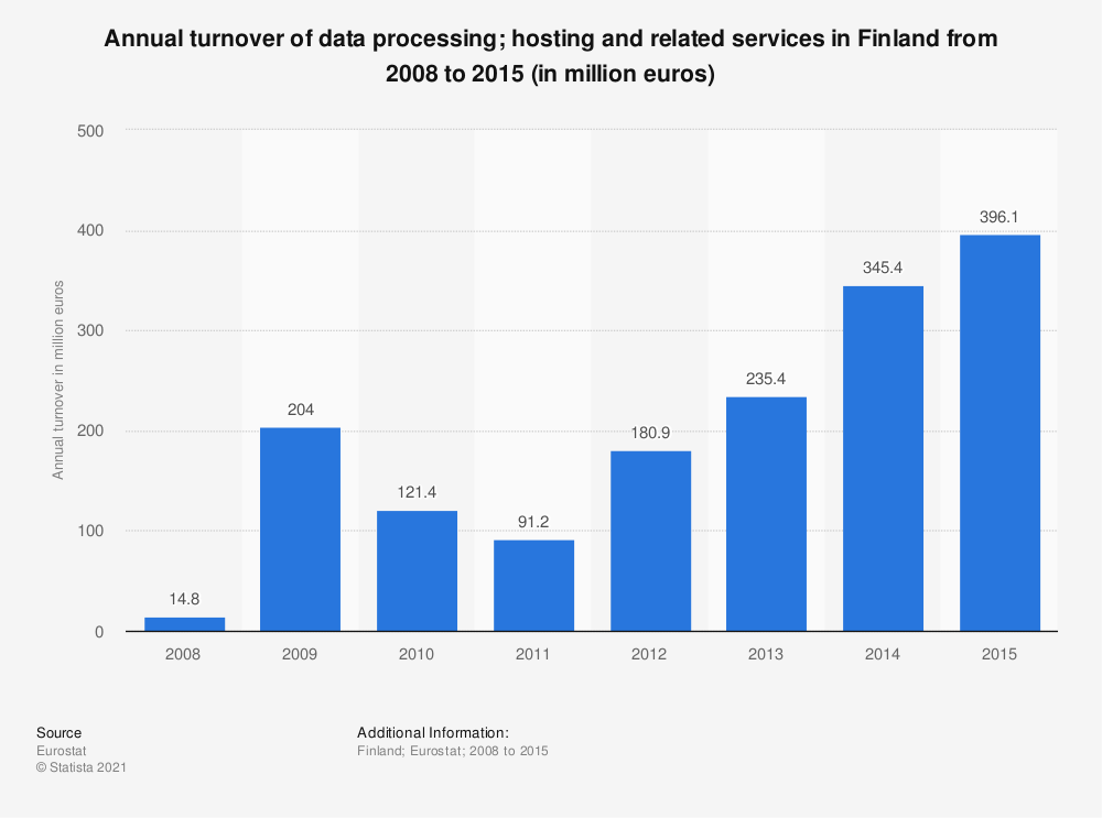 Statistic: Annual turnover of data processing&#x3B; hosting and related services in Finland from 2008 to 2014 (in million euros) | Statista