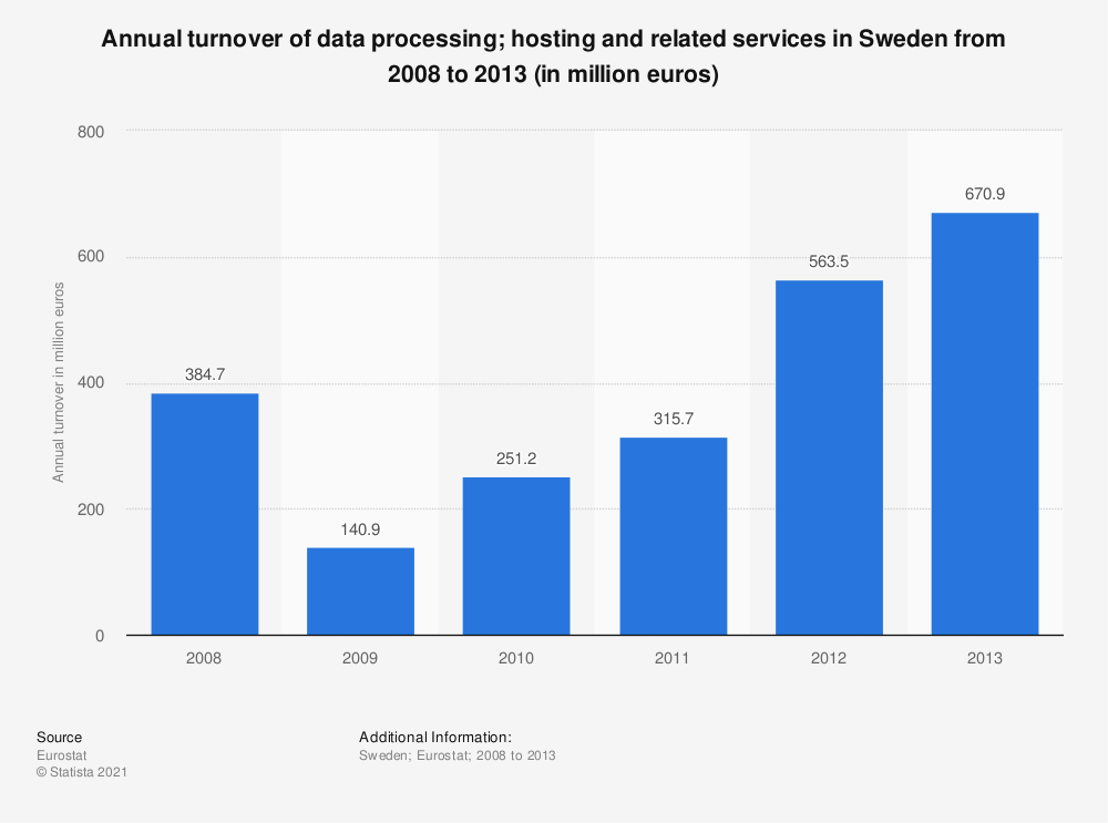 Statistic: Annual turnover of data processing; hosting and related services in Sweden from 2008 to 2013 (in million euros) | Statista