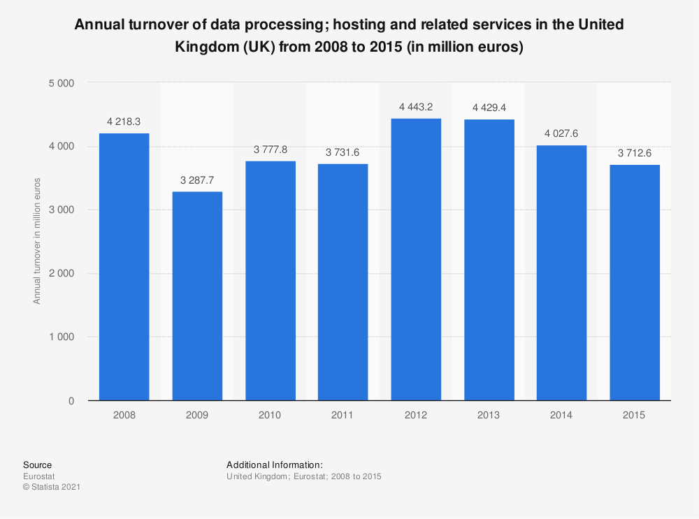 Statistic: Annual turnover of data processing; hosting and related services in the United Kingdom (UK) from 2008 to 2015 (in million euros) | Statista