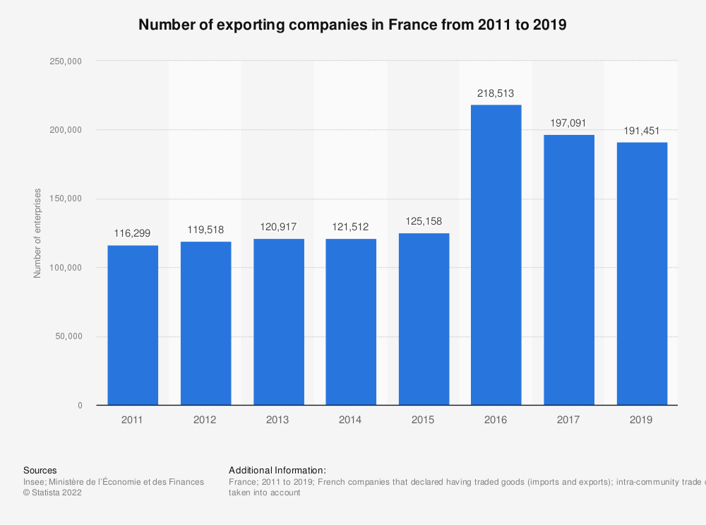 Statistic: Number of exporting companies in France from 2011 to 2016 | Statista