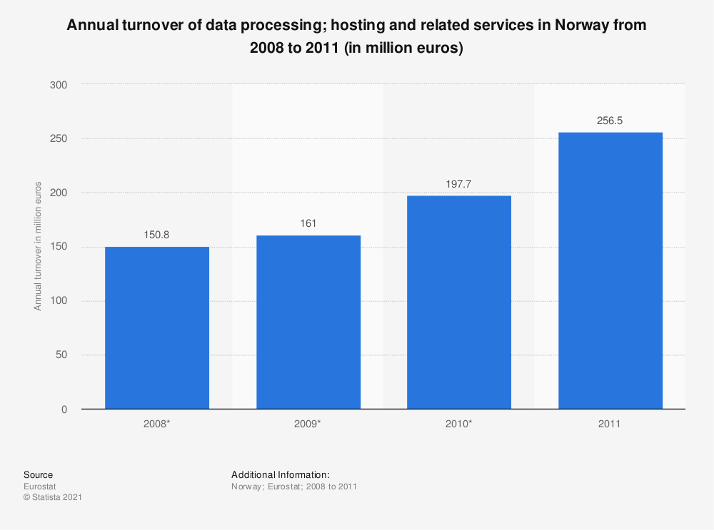 Statistic: Annual turnover of data processing; hosting and related services in Norway from 2008 to 2011 (in million euros) | Statista