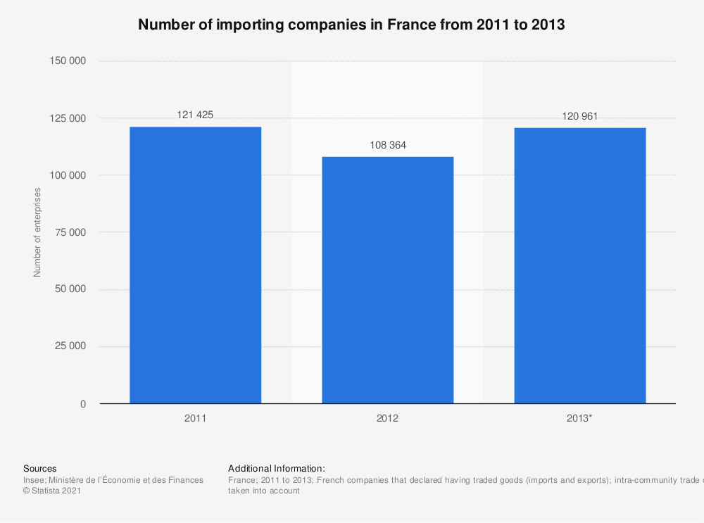 Statistic: Number of importing companies in France from 2011 to 2013 | Statista