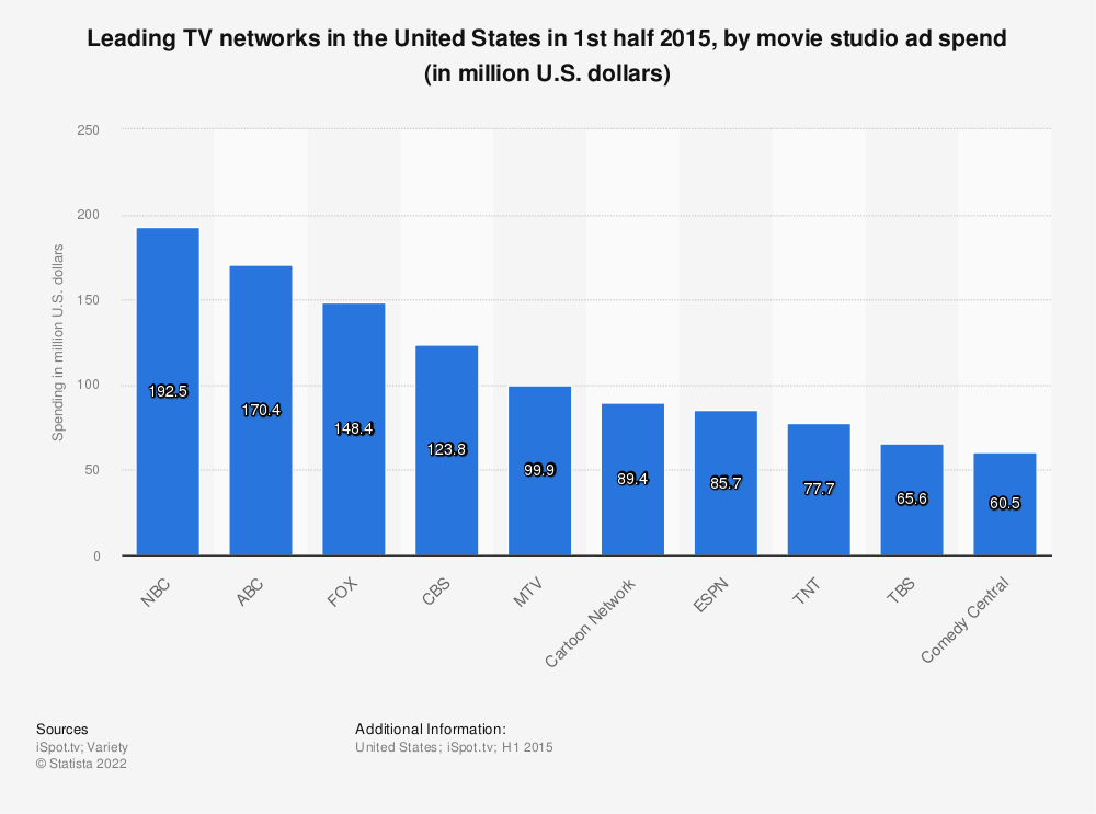 Statistic: Leading TV networks in the United States in 1st half 2015, by movie studio ad spend (in million U.S. dollars) | Statista