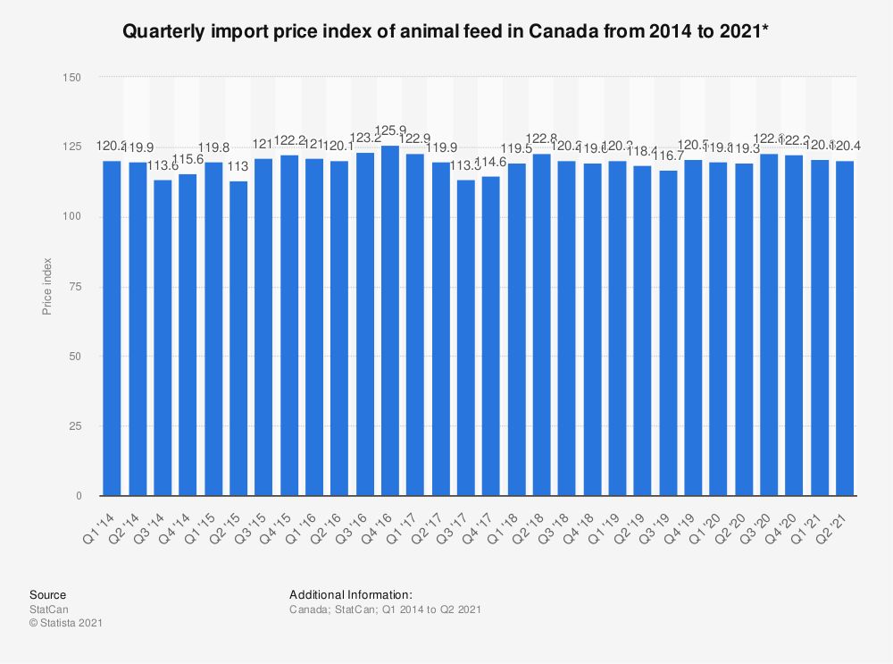 Statistic: Quarterly import price index of animal feed in Canada from 2014 to 2018* | Statista