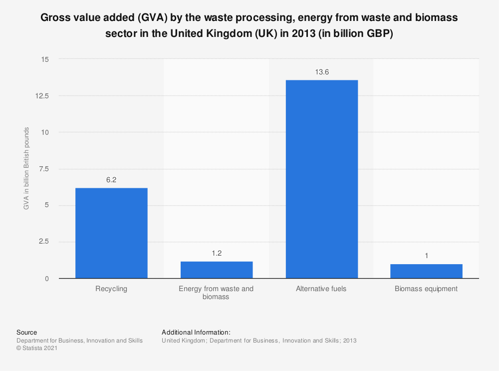 Statistic: Gross value added (GVA) by the waste processing, energy from waste and biomass sector in the United Kingdom (UK) in 2013 (in billion GBP) | Statista