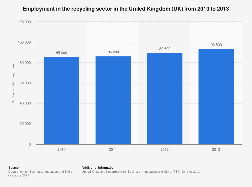 Statistic: Employment in the recycling sector in the United Kingdom (UK) from 2010 to 2013 | Statista