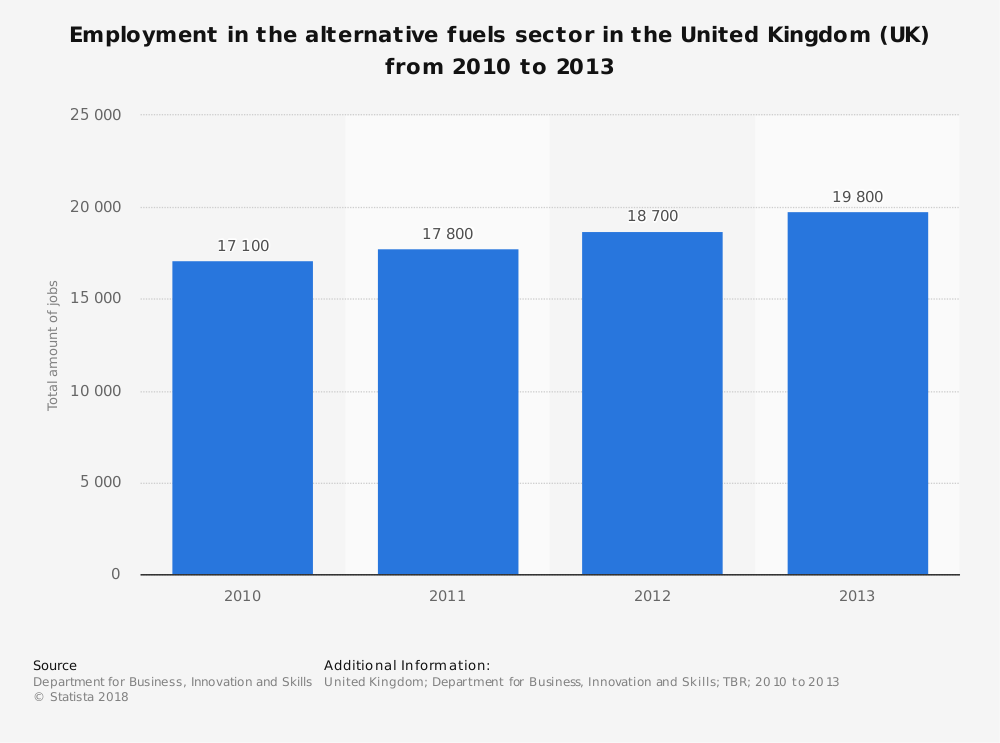 Statistic: Employment in the alternative fuels sector in the United Kingdom (UK) from 2010 to 2013 | Statista