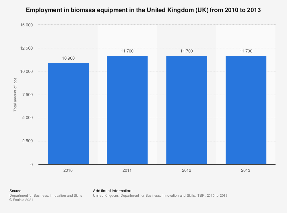 Statistic: Employment in biomass equipment in the United Kingdom (UK) from 2010 to 2013 | Statista