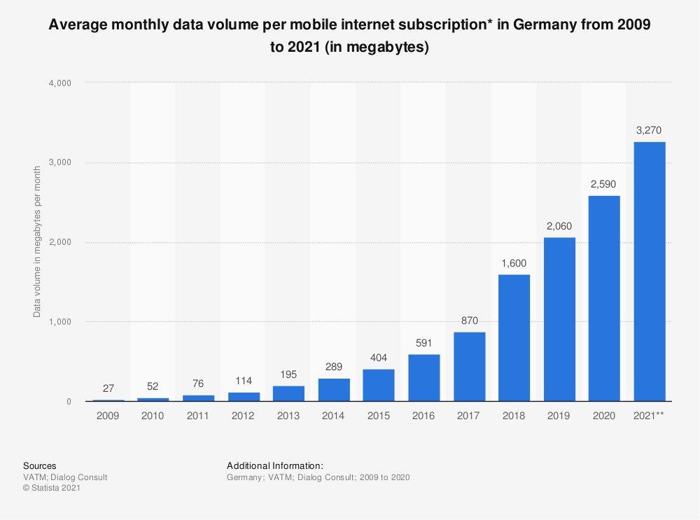 Statistic: Average monthly data volume per mobile internet subscription* in Germany from 2009 to 2018 (in megabytes) | Statista
