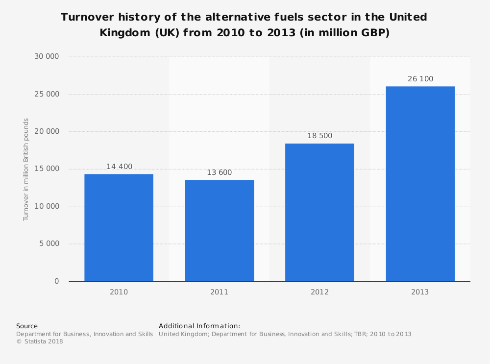 Statistic: Turnover history of the alternative fuels sector in the United Kingdom (UK) from 2010 to 2013 (in million GBP) | Statista