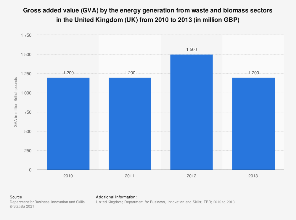 Statistic: Gross added value (GVA) by the energy generation from waste and biomass sectors in the United Kingdom (UK) from 2010 to 2013 (in million GBP) | Statista