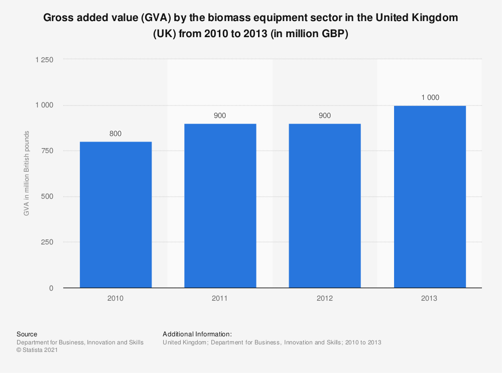 Statistic: Gross added value (GVA) by the biomass equipment sector in the United Kingdom (UK) from 2010 to 2013 (in million GBP) | Statista