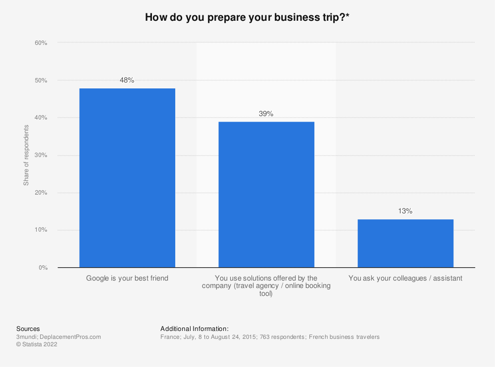 Statistic: How do you prepare your business trip?* | Statista