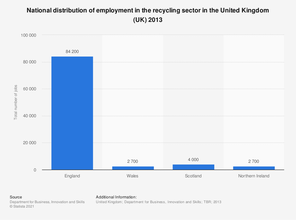 Statistic: National distribution of employment in the recycling sector in the United Kingdom (UK) 2013 | Statista