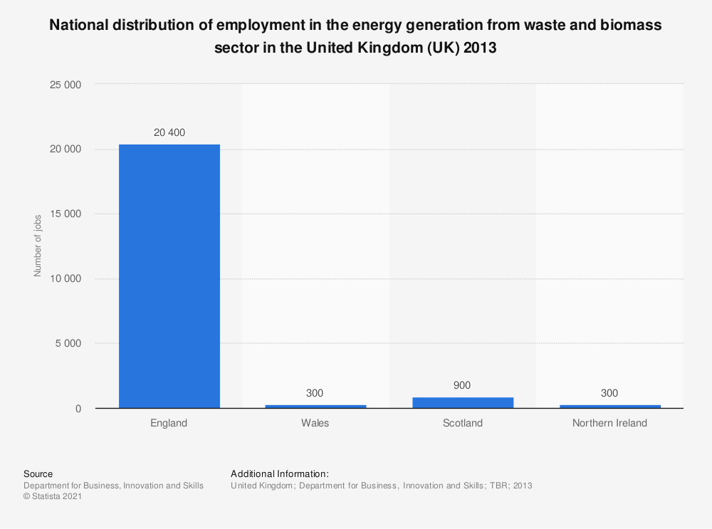 Statistic: National distribution of employment in the energy generation from waste and biomass sector in the United Kingdom (UK) 2013 | Statista