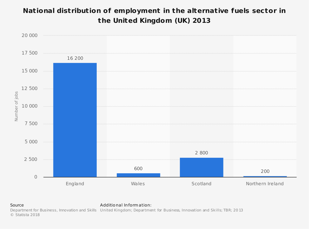 Statistic: National distribution of employment in the alternative fuels sector in the United Kingdom (UK) 2013 | Statista
