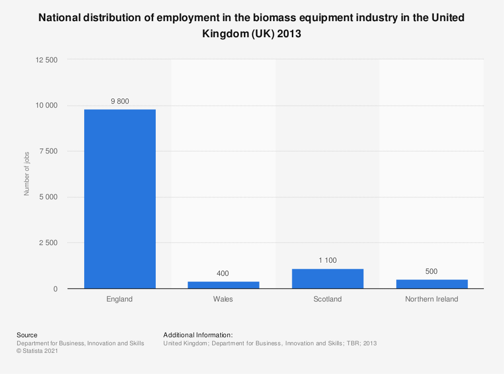 Statistic: National distribution of employment in the biomass equipment industry in the United Kingdom (UK) 2013 | Statista