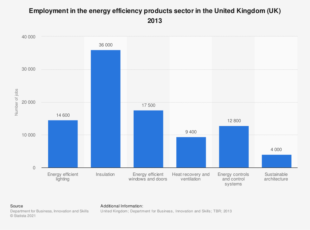 Statistic: Employment in the energy efficiency products sector in the United Kingdom (UK) 2013 | Statista
