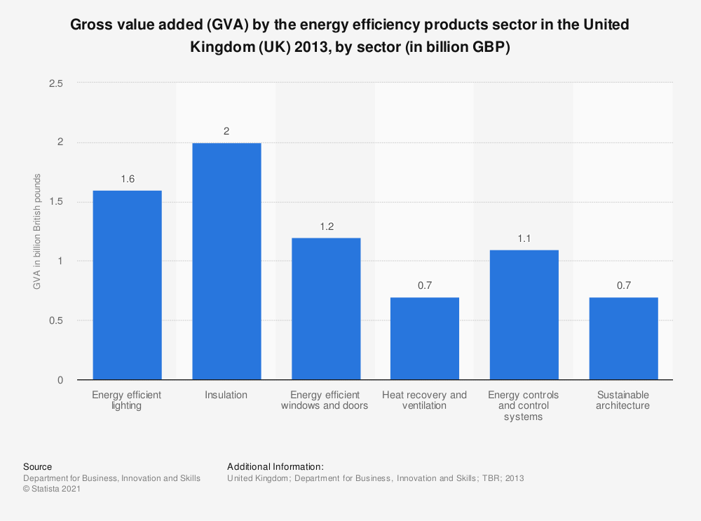 Statistic: Gross value added (GVA) by the energy efficiency products sector in the United Kingdom (UK) 2013, by sector (in billion GBP) | Statista