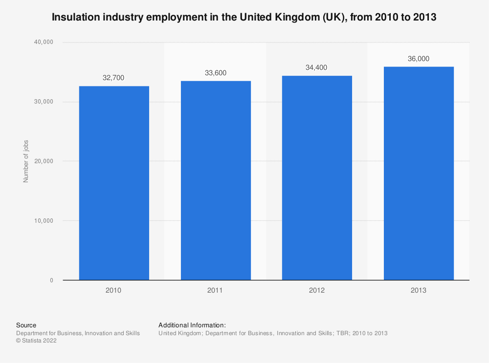 Statistic: Insulation industry employment in the United Kingdom (UK), from 2010 to 2013 | Statista