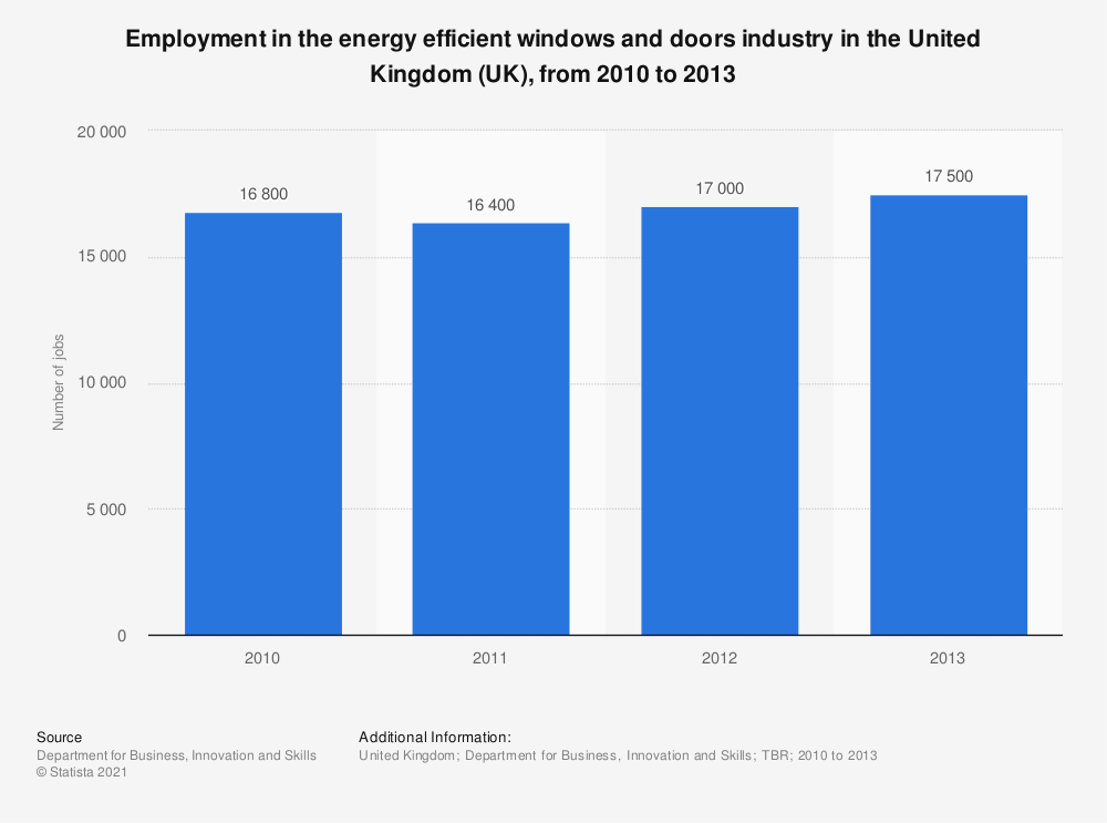 Statistic: Employment in the energy efficient windows and doors industry in the United Kingdom (UK), from 2010 to 2013 | Statista