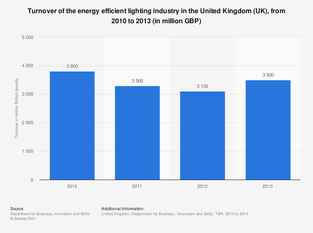 Statistic: Turnover of the energy efficient lighting industry in the United Kingdom (UK), from 2010 to 2013 (in million GBP) | Statista