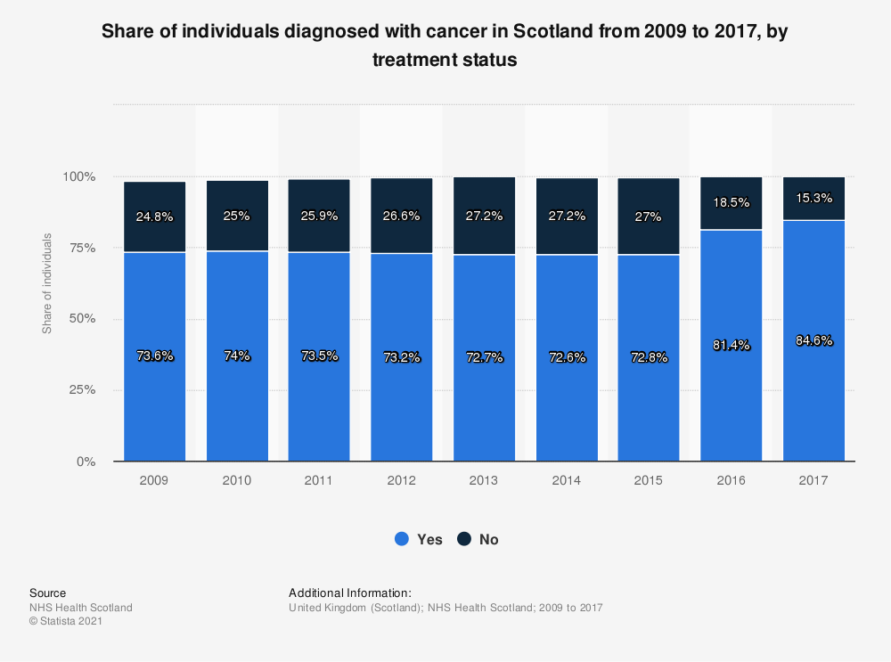 Statistic: Share of individuals diagnosed with cancer in Scotland from 2009 to 2016, by treatment status | Statista