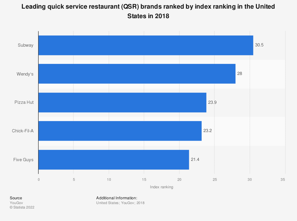 Statistic: Leading quick service restaurant (QSR) brands ranked by index ranking in the United States in 2018* | Statista