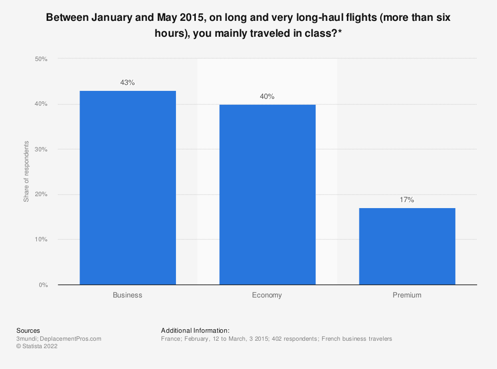 Statistic: Between January and May 2015, on long and very long-haul flights (more than six hours), you mainly traveled in class?* | Statista