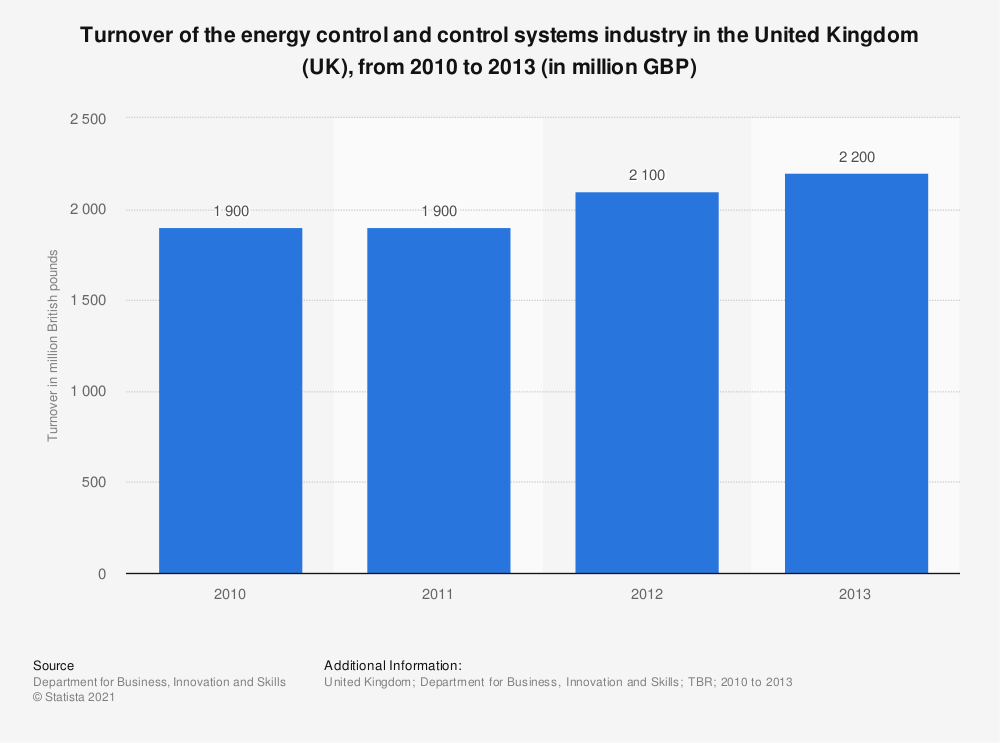 Statistic: Turnover of the energy control and control systems industry in the United Kingdom (UK), from 2010 to 2013 (in million GBP) | Statista