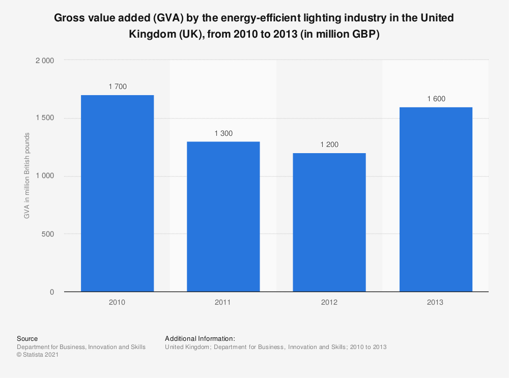 Statistic: Gross value added (GVA) by the energy-efficient lighting industry in the United Kingdom (UK), from 2010 to 2013 (in million GBP) | Statista