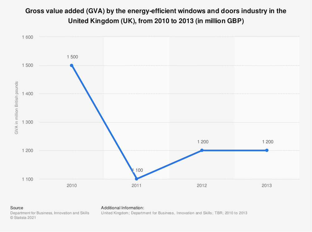 Statistic: Gross value added (GVA) by the energy-efficient windows and doors industry in the United Kingdom (UK), from 2010 to 2013 (in million GBP) | Statista