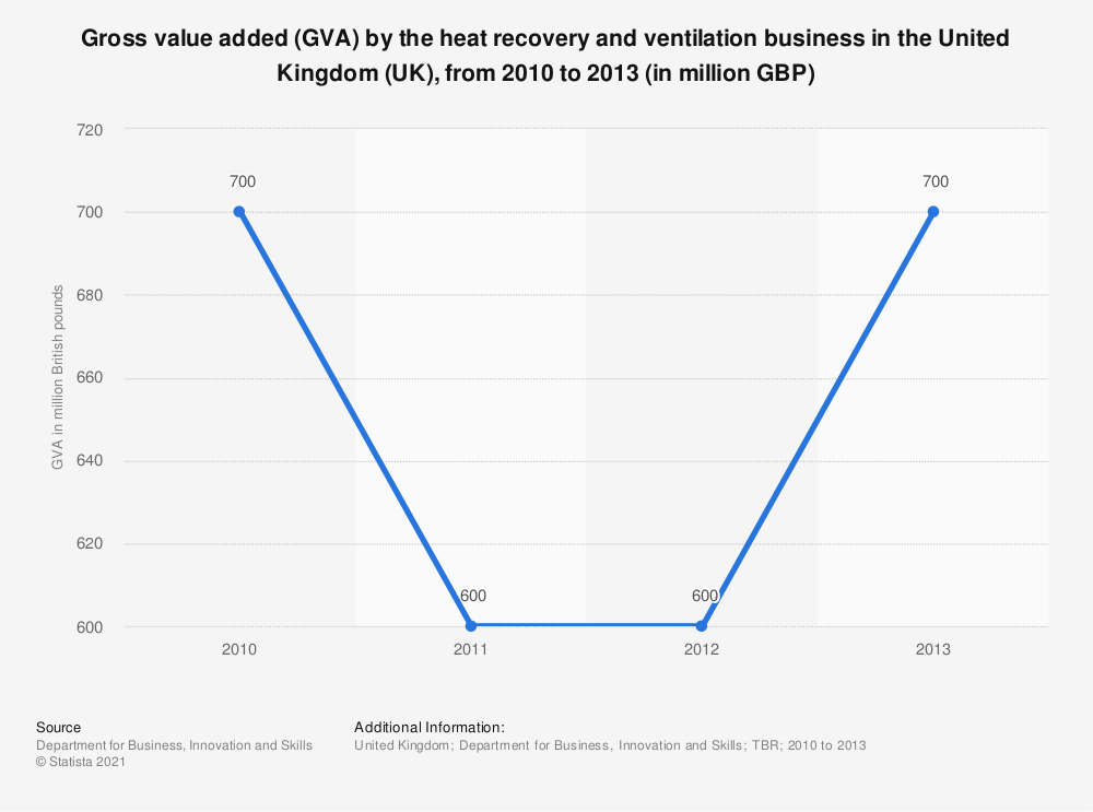 Statistic: Gross value added (GVA) by the heat recovery and ventilation business in the United Kingdom (UK), from 2010 to 2013 (in million GBP) | Statista