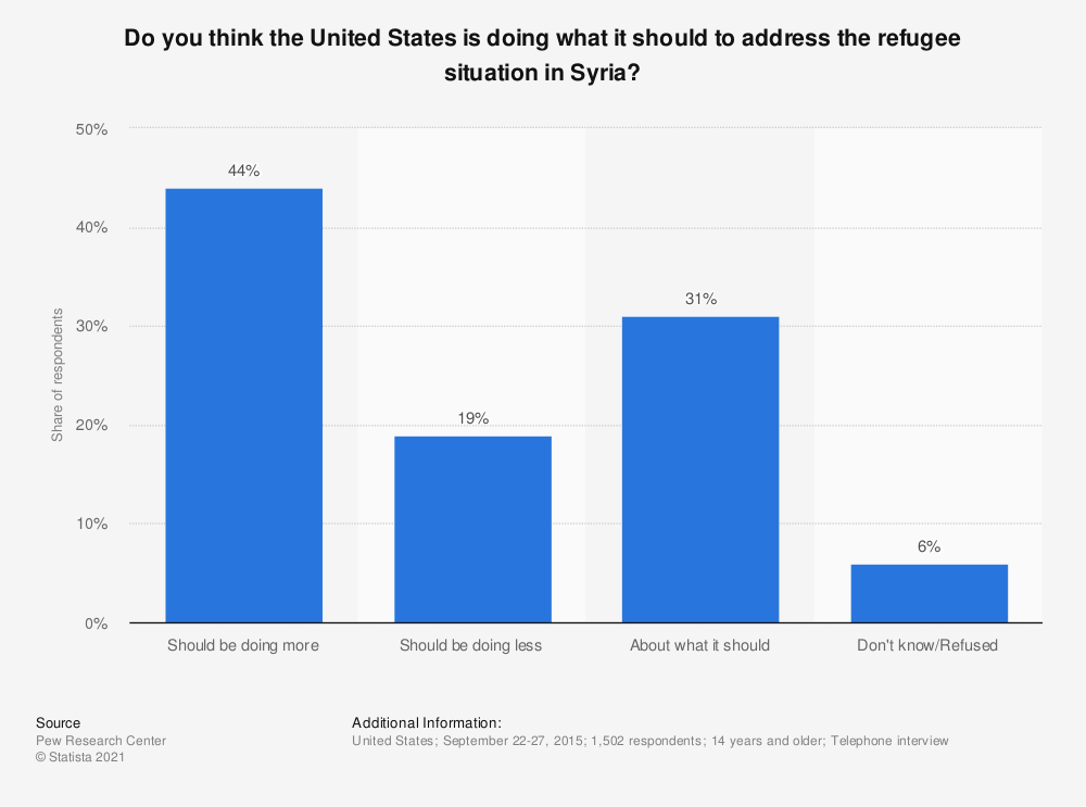 Statistic: Do you think the United States is doing what it should to address the refugee situation in Syria? | Statista