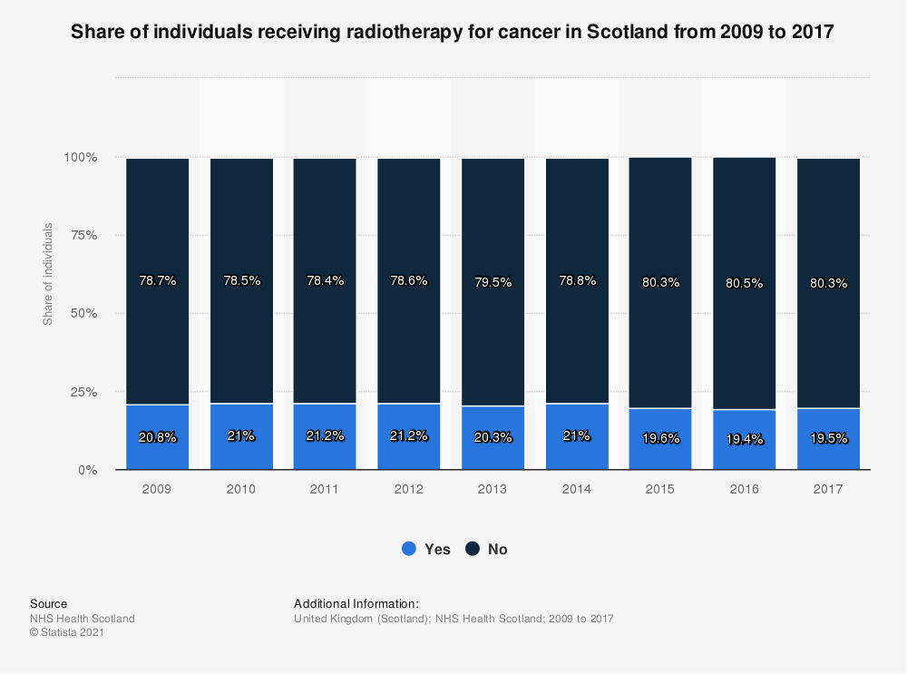 Statistic: Share of individuals receiving radiotherapy for cancer in Scotland from 2009 to 2016 | Statista