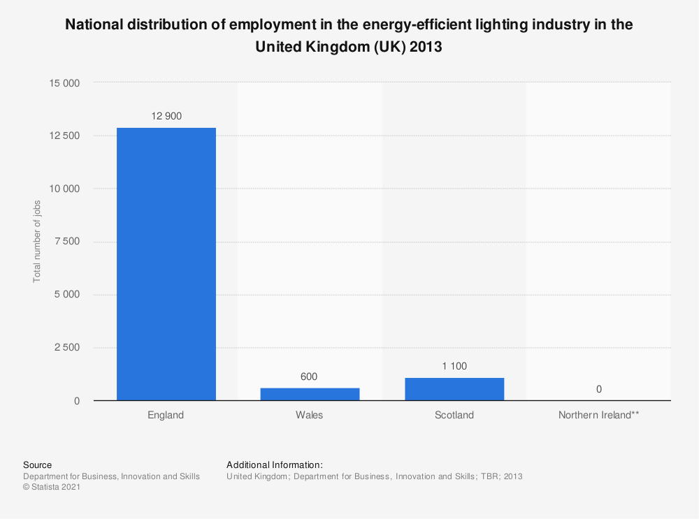 Statistic: National distribution of employment in the energy-efficient lighting industry in the United Kingdom (UK) 2013 | Statista