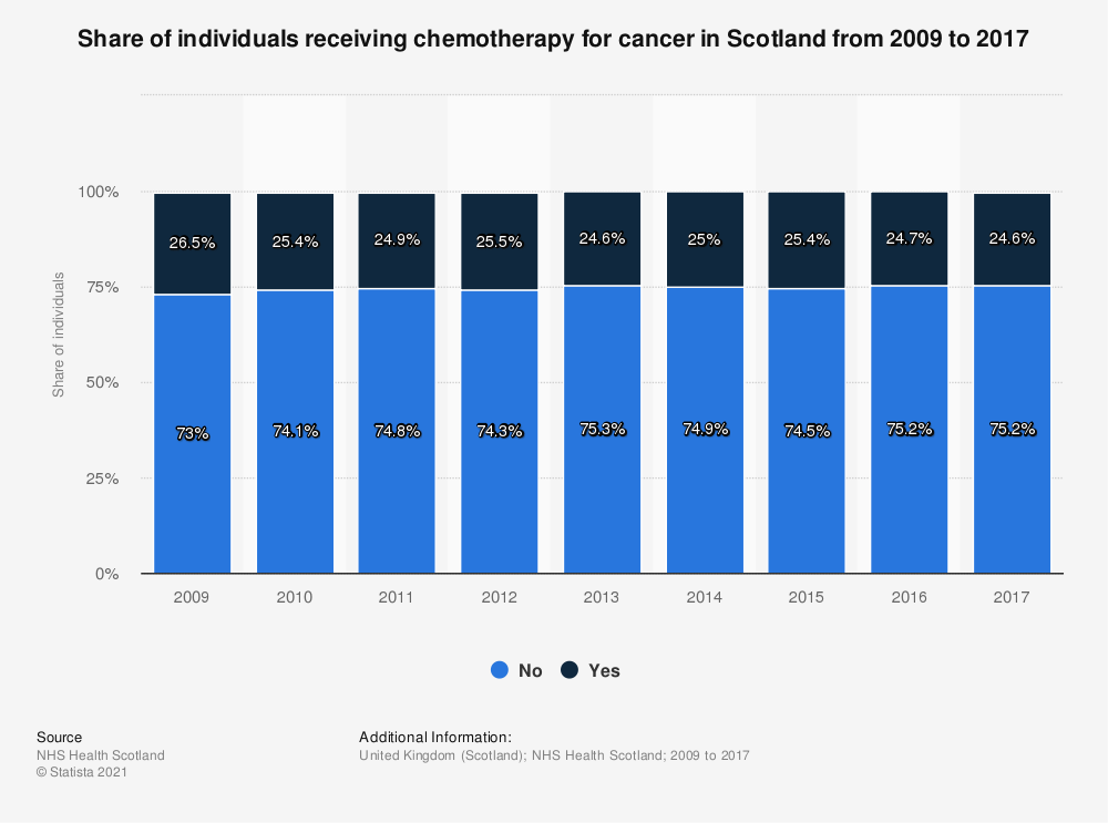 Statistic: Share of individuals receiving chemotherapy for cancer in Scotland from 2009 to 2017 | Statista