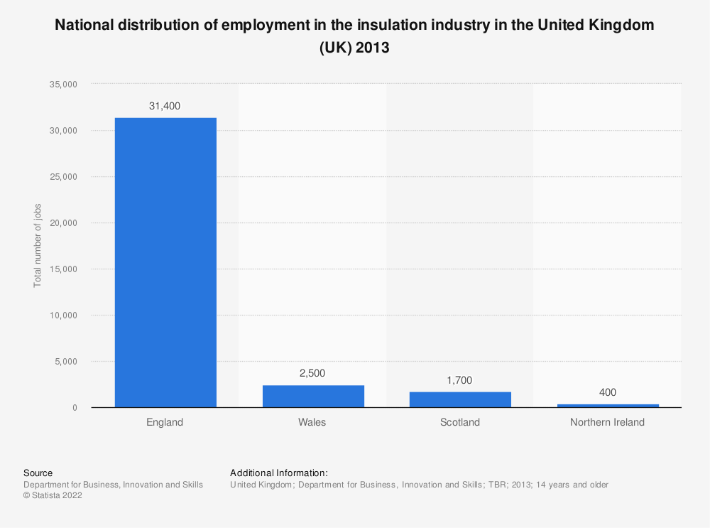 Statistic: National distribution of employment in the insulation industry in the United Kingdom (UK) 2013 | Statista